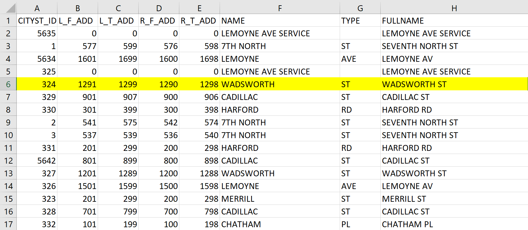 The street address for each corner is created by the combination of L_F_ADD/R_F_ADD/L_T_ADD/R_T_ADD + NAME + TYPE columns in the KML file. For example L_F_ADD's address for the CITYST_ID 324 is 1291 Wadsworh ST.
