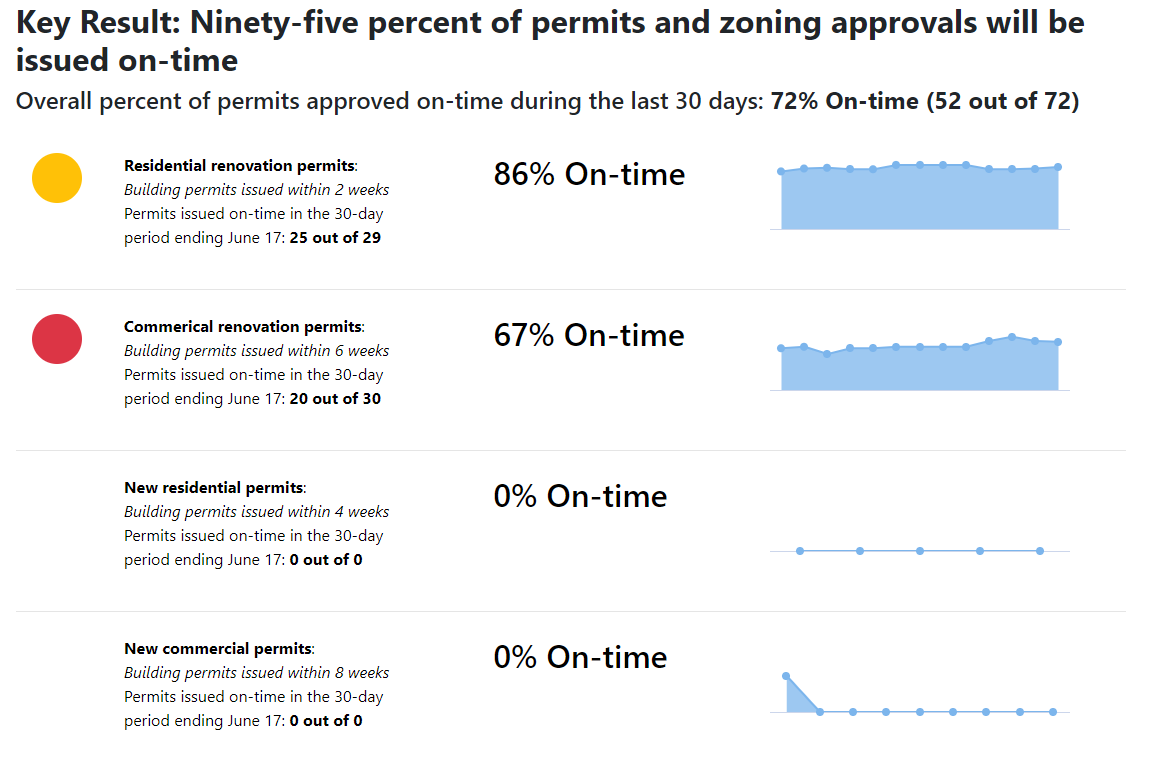Permitting Performance Management Dashboard from June 20, 2019.