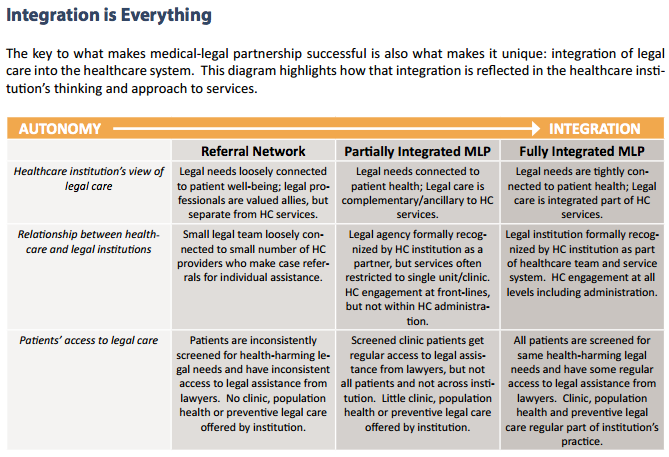 Source: National Center for Medical Legal Partnership