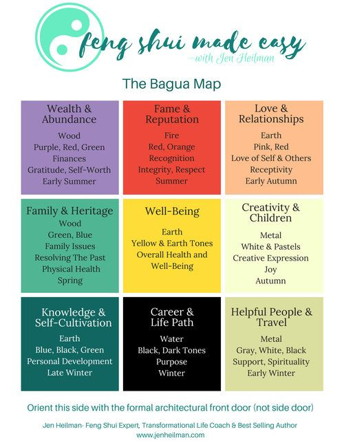 Click Here to Download Your Complimentary BAGUA MAP!