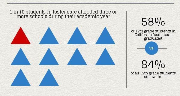 achievement gap foster care