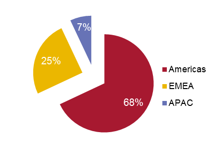 % OF Deployment of IG In Social Business Market In 2014.PNG