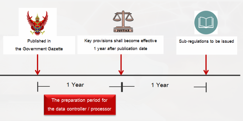 Thailand PDPA graphic 1.png