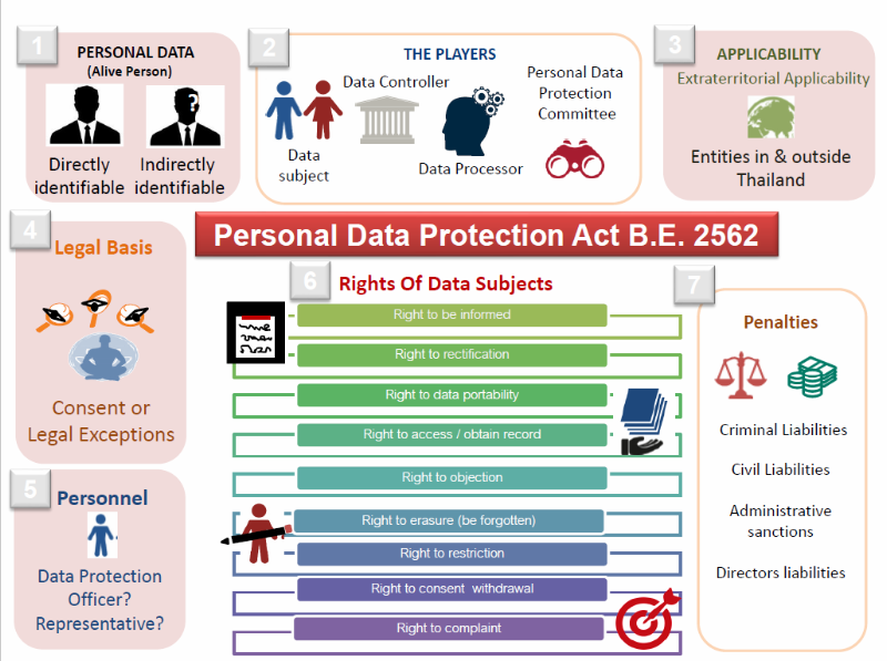 Thailand PDPA Graphic 2.png