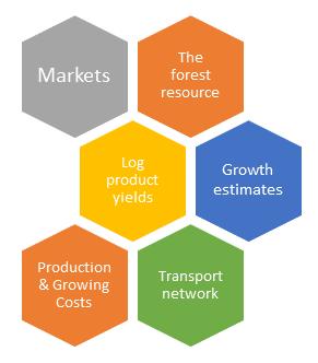 Common estate modelling inputs