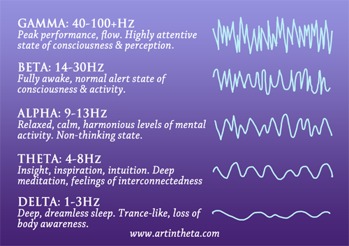 The 5  brain wave patterns