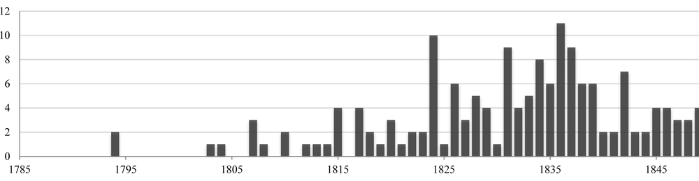 """Figure:Appearances of """"Scenes and Manners"""" or """"Manners and Scenes"""" in Print, 1785-1849"""