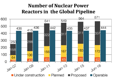 Exhibit 1:  China, Russia, India, UAE and South Korea are demanding more nuclear power.  Source: World Nuclear Association (WNA), Radiant Value Management