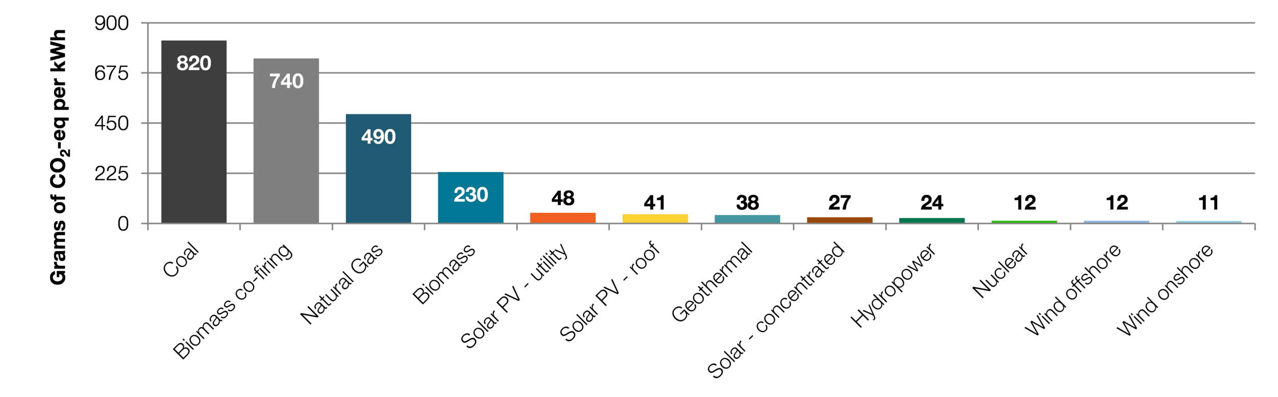 Exhibit : Lifecycle greenhouse gas emissions of energy sources (median estimate) of electricity generation. Source: IPCC 2014, Annex III Table A.III.2