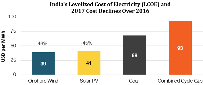 Levelized Cost of Electricity considers full-cycle costs of electricity generation. Source: Bloomberg New Energy Finance