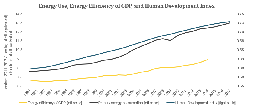 Source: World Bank. Energy efficiency is the average of 155 countries with continuous data, and HDI is the average of 139 countries with continuous data.