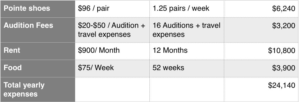 2014-2015 Expenses