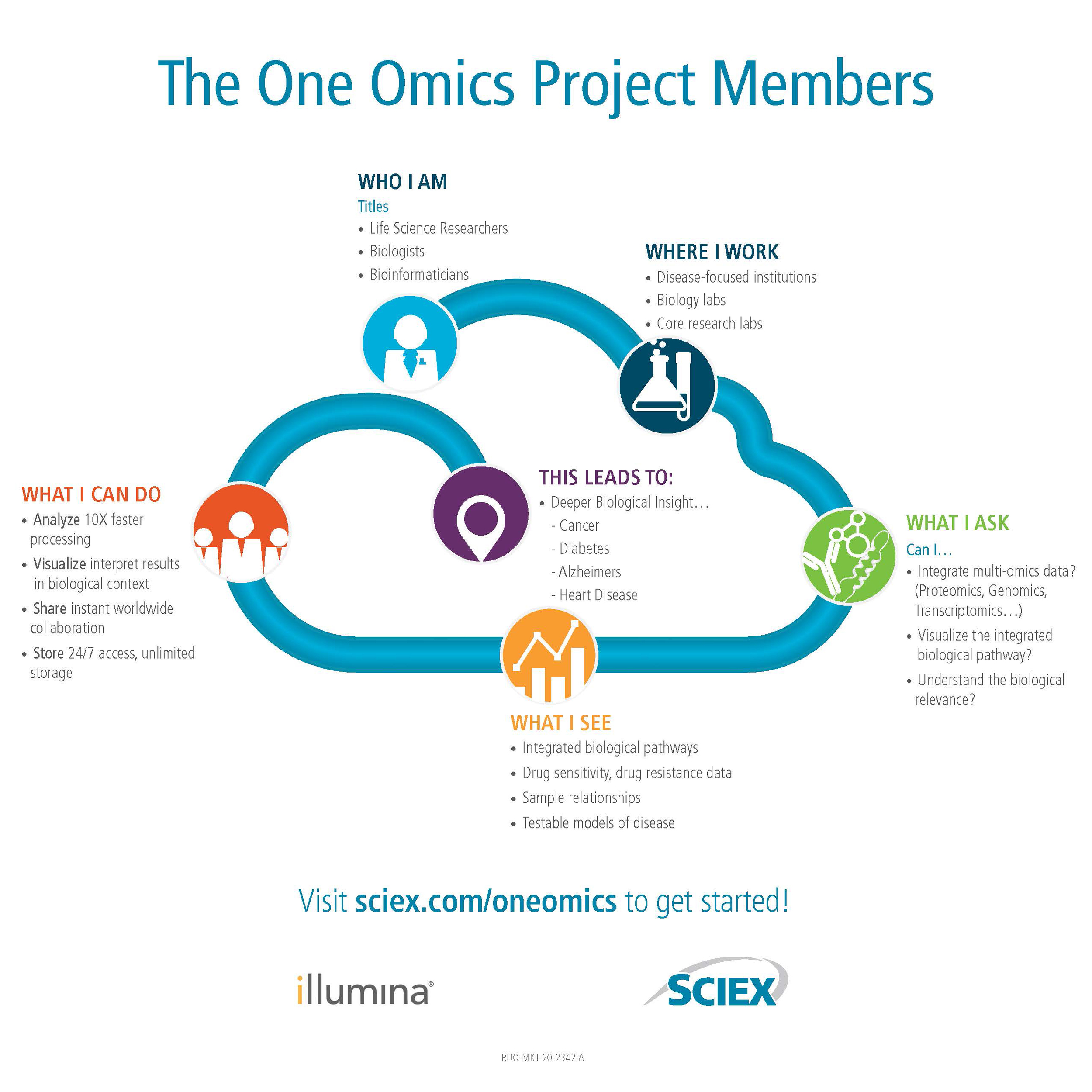 OneOmics-Illumina_infographic_D2c_Page_1.jpg