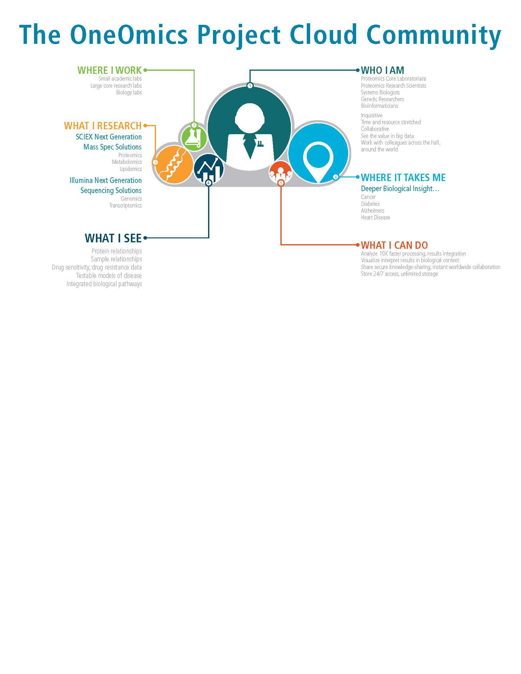 OneOmics-Illumina_infographic_D1B_Page_5.jpg