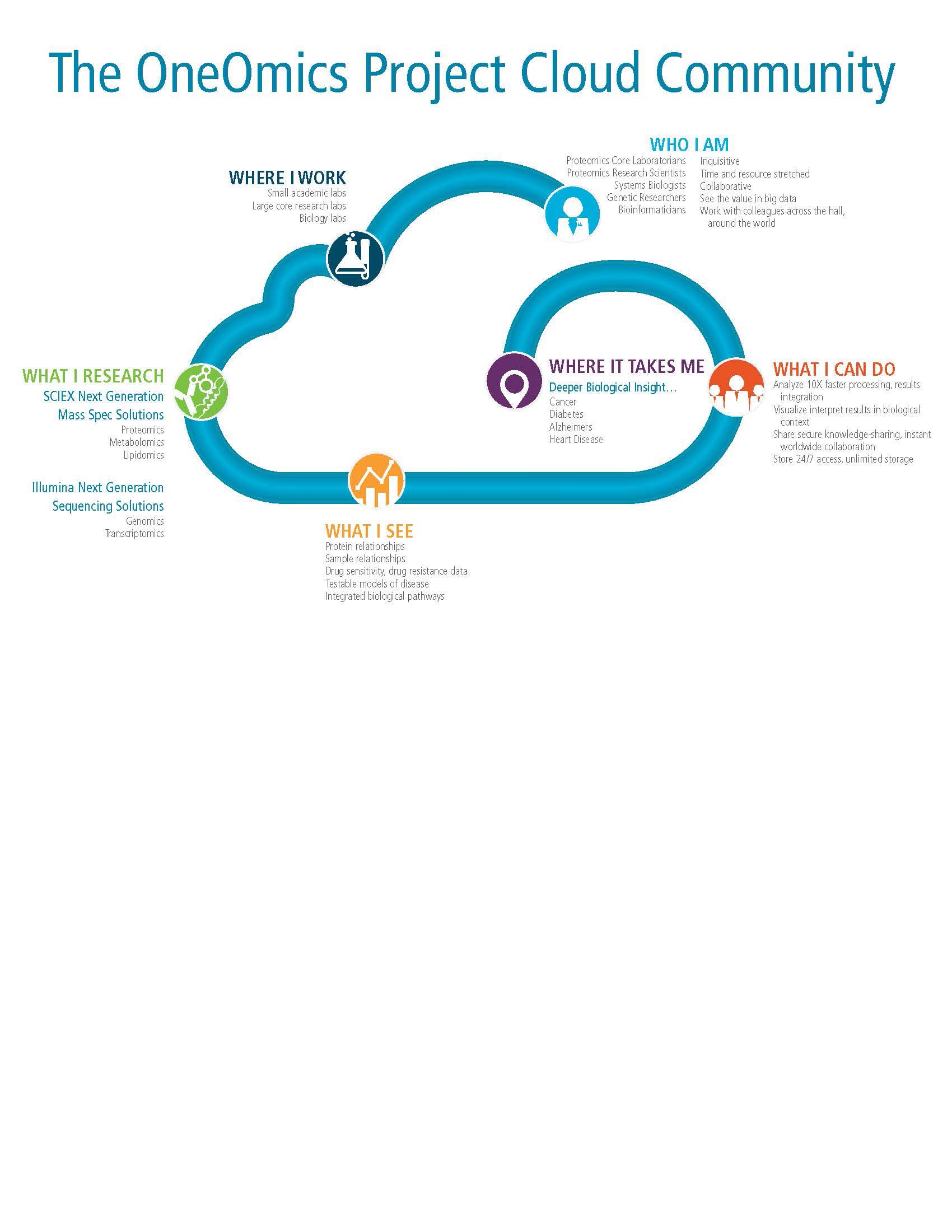 OneOmics-Illumina_infographic_D1B_Page_4.jpg