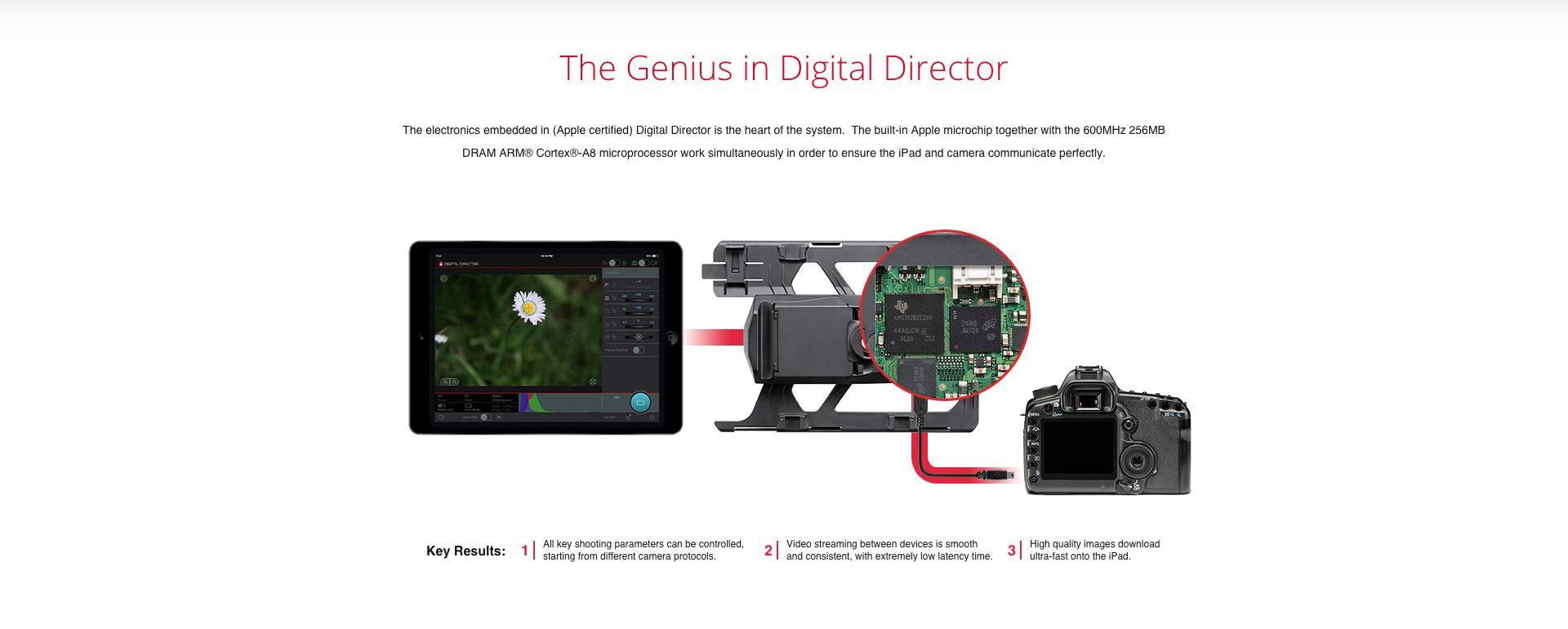 The Genius in Digital Director