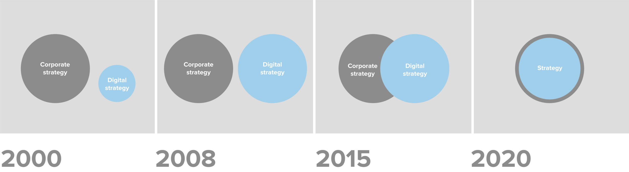 Above:    Since the turn of the century, we have seen digital strategy converge with corporate strategy as outlined by Deloitte in their publication '   Key considerations for driving digital growth from the C-suite   '