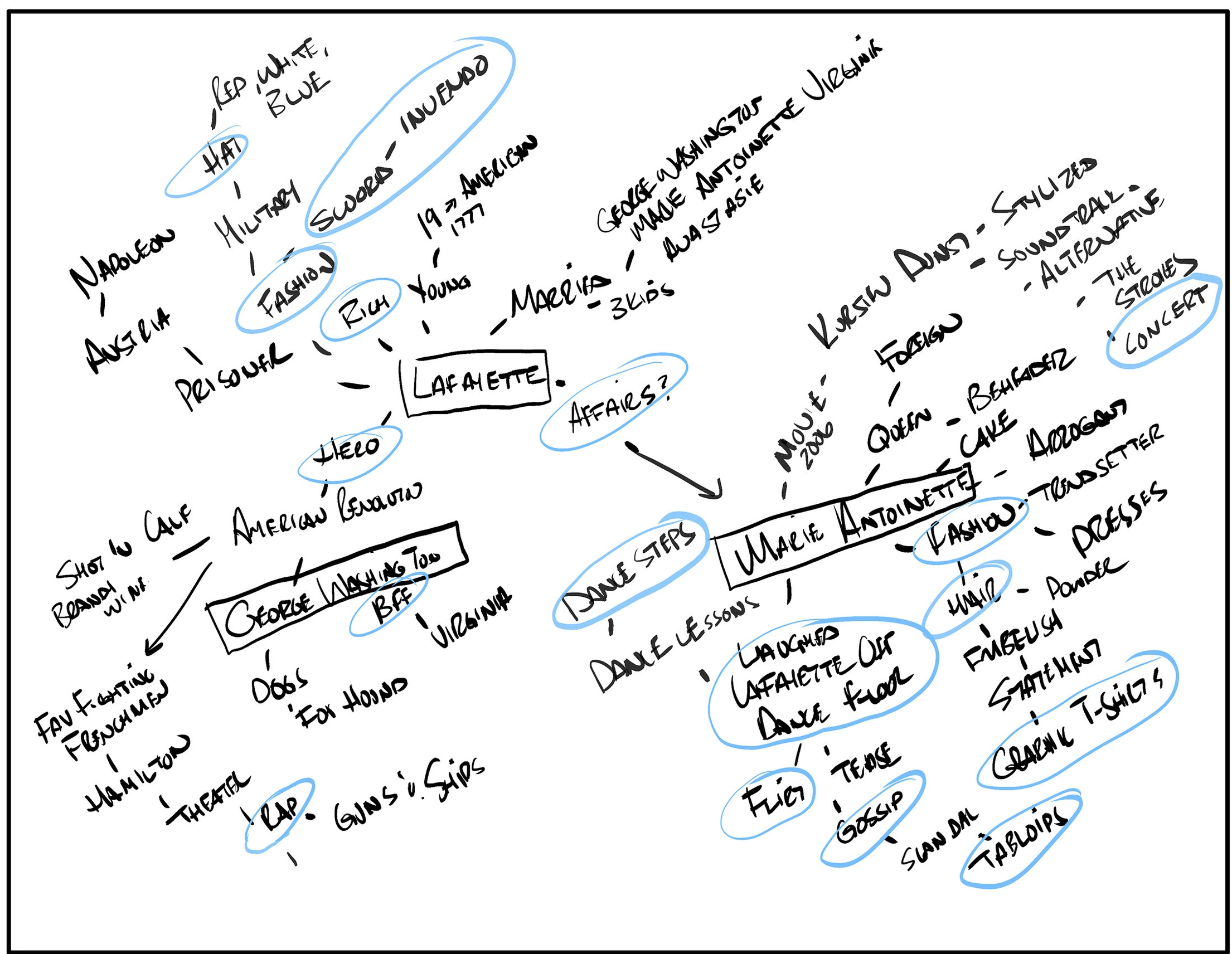 Mind Mapping technique used to explore the subject matter and lead to ideas for illustration concepts you may not have considered without taking a deep look.