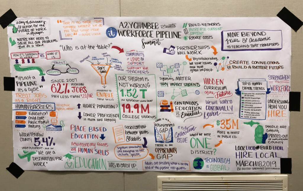 WorkforcePipelineSummit_GraphicRecording.jpg