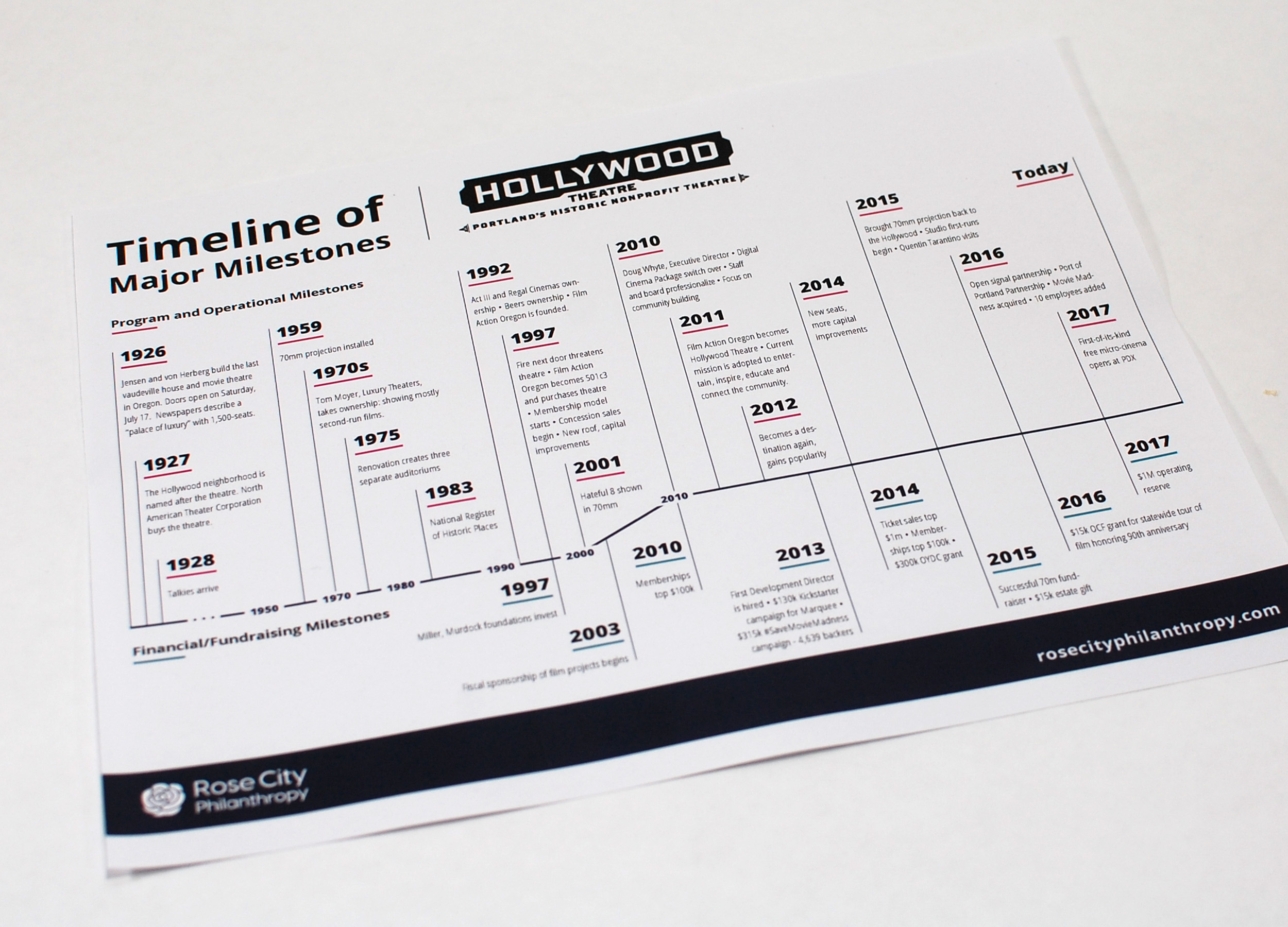 Timeline of Major Milestone for Hollywood Theatre