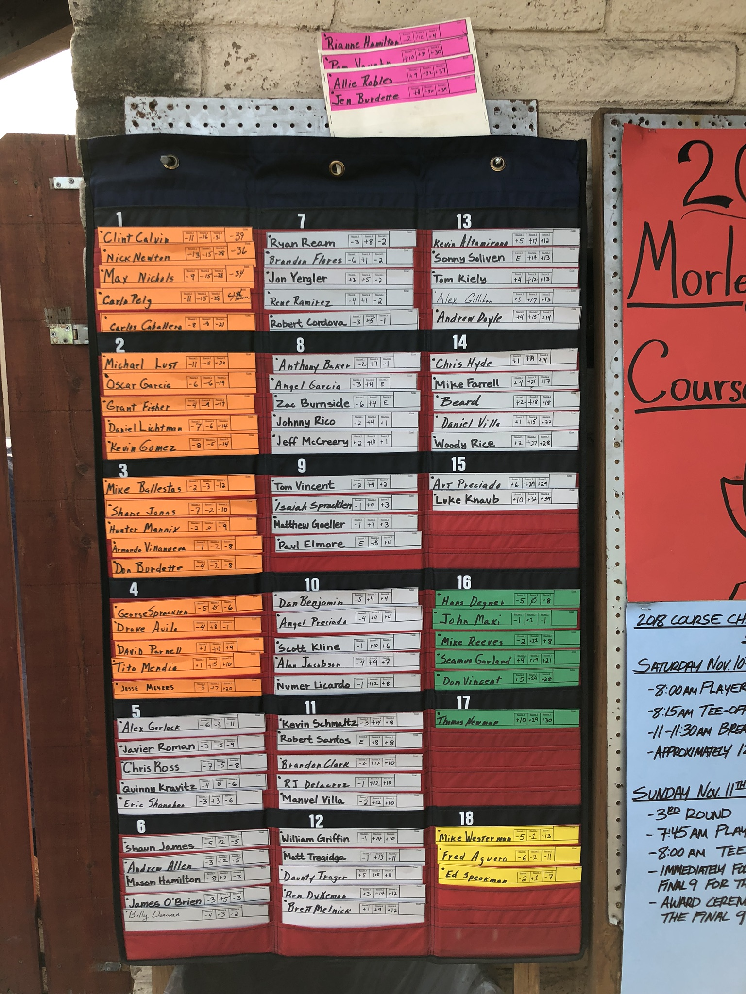 Morley Field Course Championship Final Results