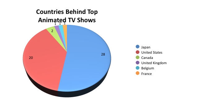 TopAnimatedTVShows