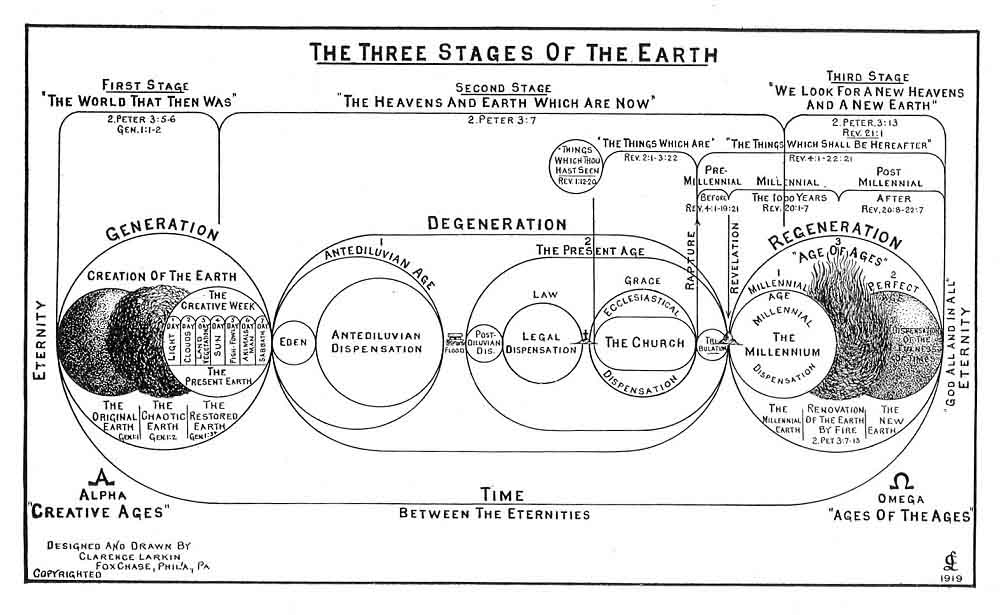 The Three Stages of Earth