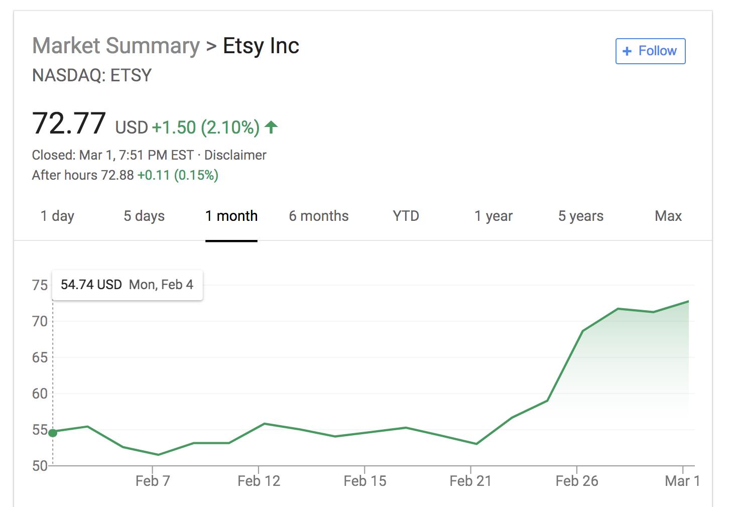 Etsy Stock Feb-March 2019