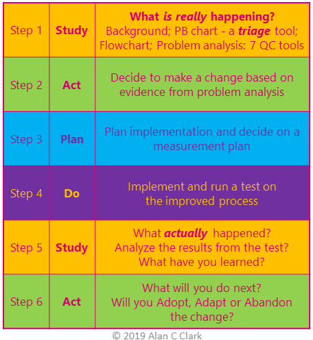 New-SAPDo-Process-Table.png