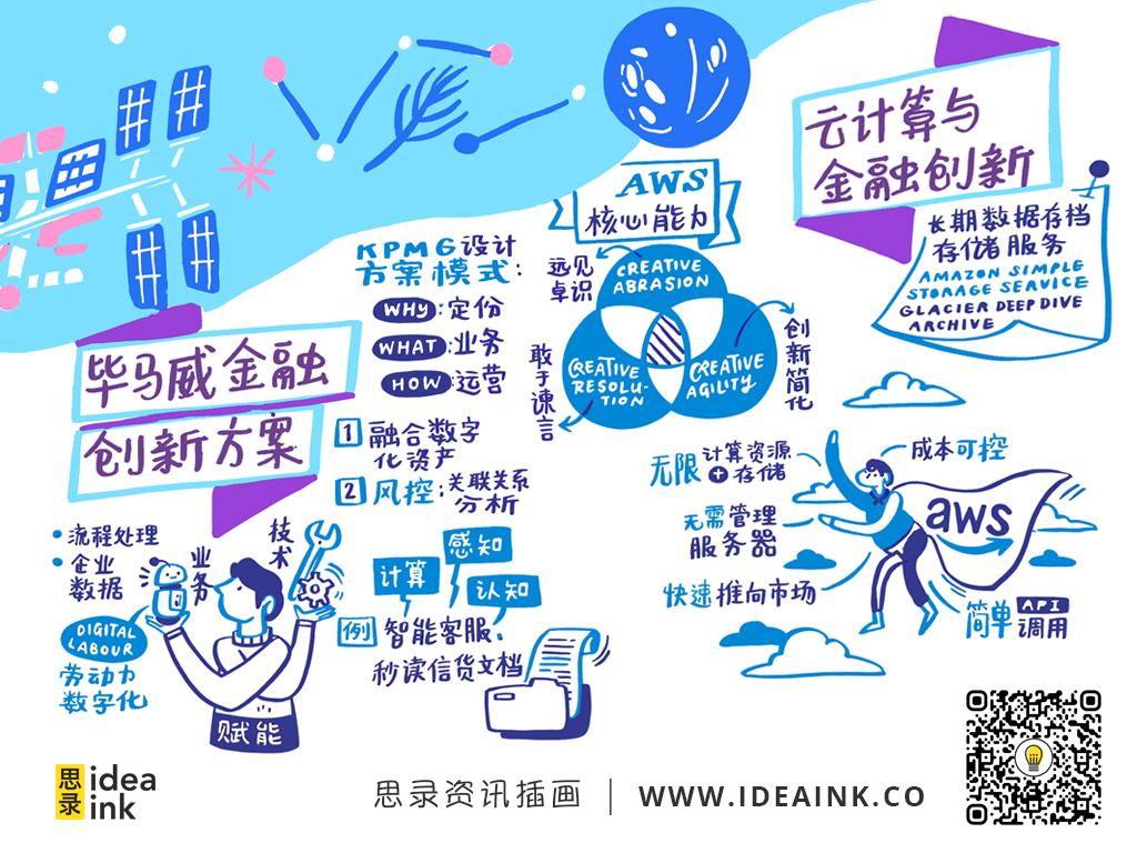 D1_毕马威金融创新方案_云计算与金融创新.jpg