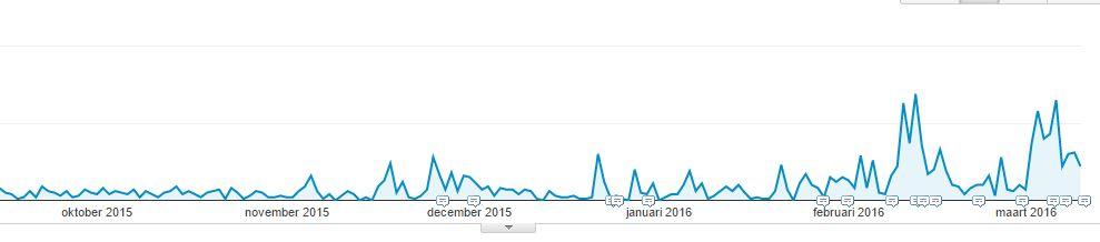 Sedert november 2015 ben ik gestart met bloggen. Via Google Analytics kun je aan de pieken duidelijk zien wanneer er een nieuwe blogpost werd geplaatst. Het verschil is duidelijk te merken. Terwijl er in oktober amper of geen nieuwe bezoekers naar de website kwamen zien we sedert begin dit jaar een sterke stijging. Bloggen gecombineerd met een wekelijkse mailing geeft dus een mooi resultaat.