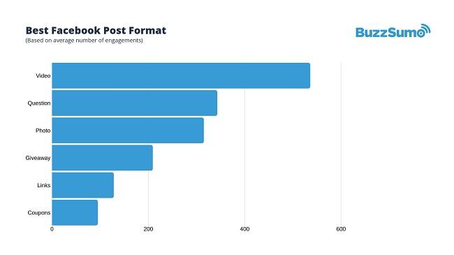 De best presterende types Facebookposts op basis van engagement volgens het onderzoek van BuzzSumo