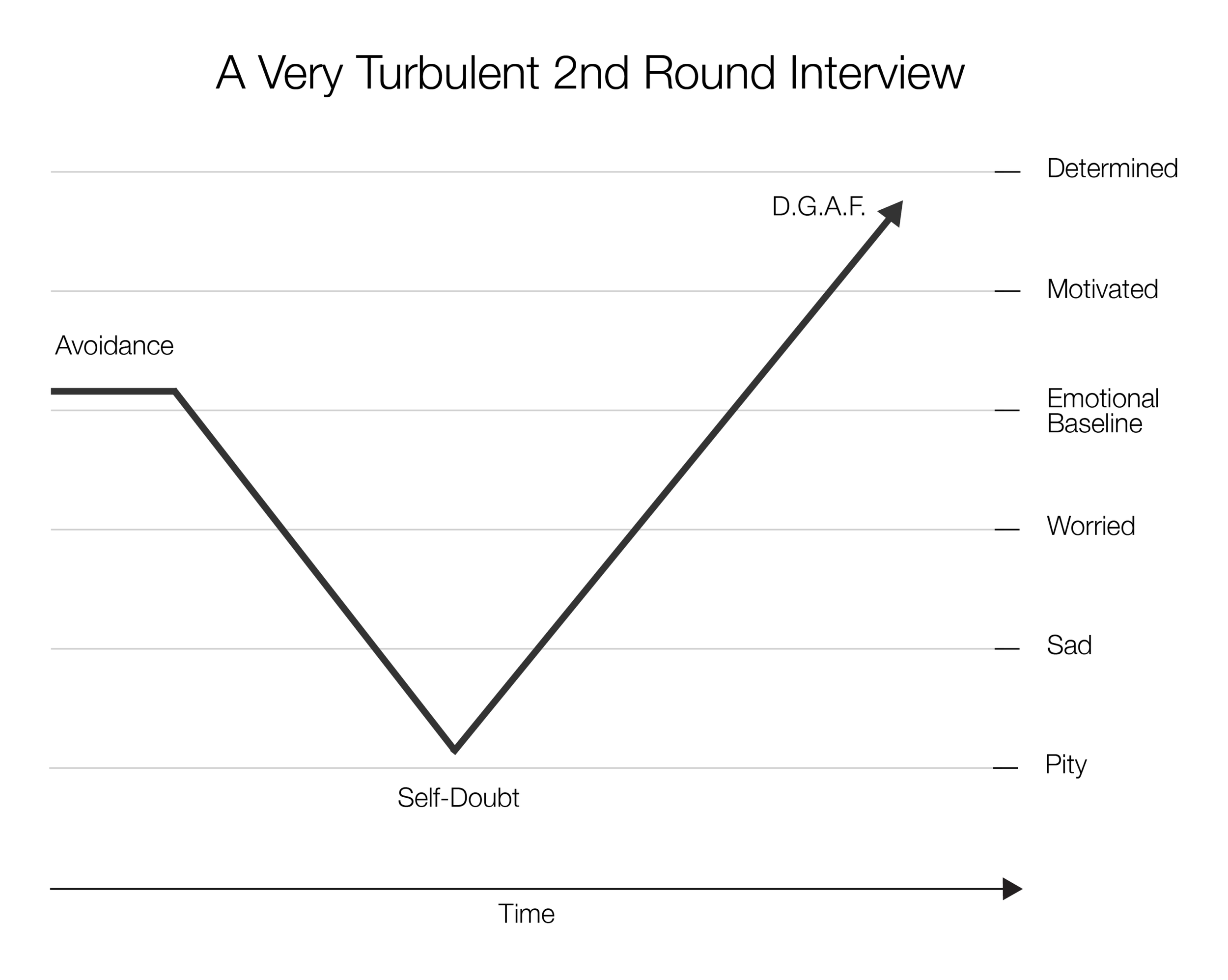 A visualization of my angst during the 2nd round interview; also a trajectory of this playlist