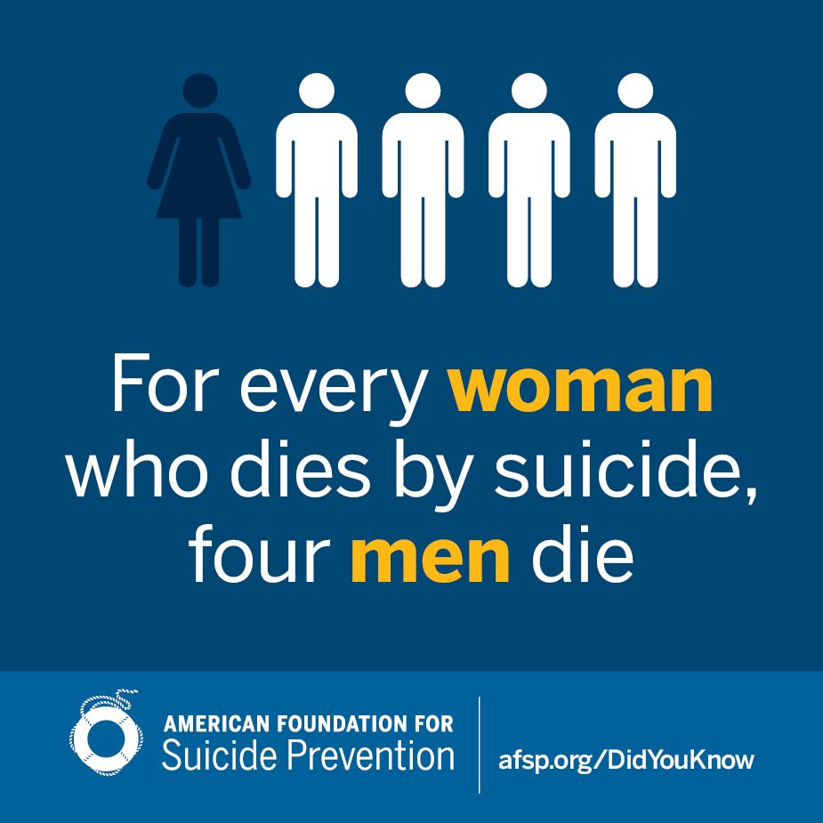 Source:  Centers for Disease Control  http://www.cdc.gov/violenceprevention/pdf/Suicide-DataSheet-a.pdf