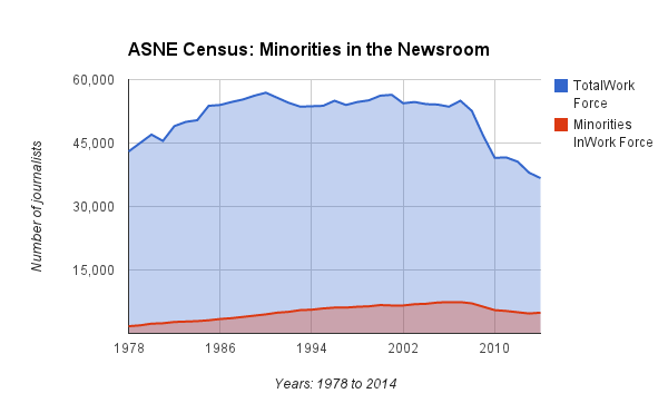 Year over year comparison of number of minority newsroom employees. SOURCE: ASNE/GRAPHIC BY LATINO REPORTER