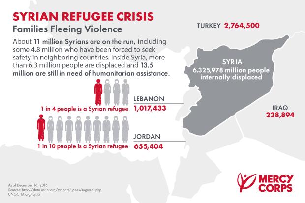 Mercy Corps Infographic Syria