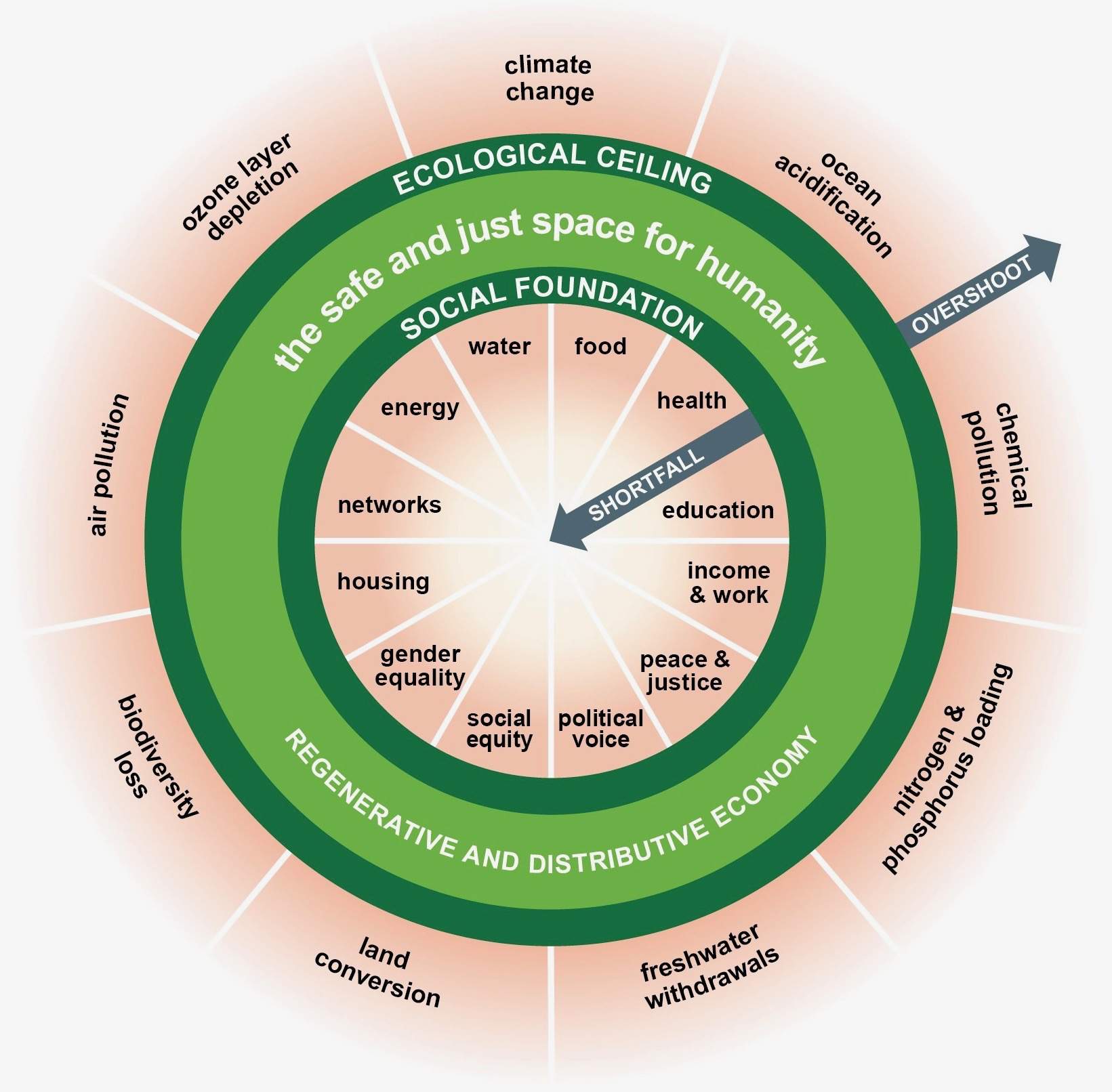 Kate Raworth's Doughnut of social and planetary boundaries