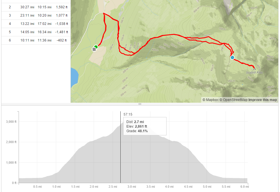 As you can see, the blue marker shows where I actually was, still 0.3 miles from the peak