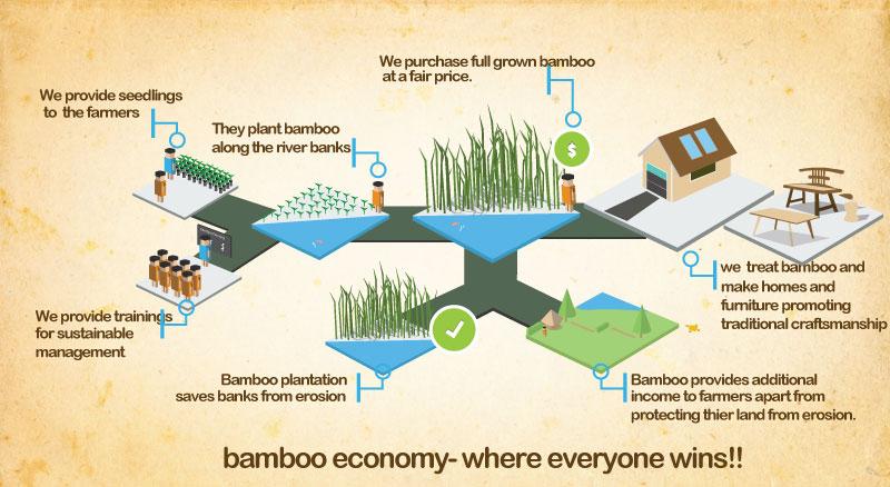 bamboo economy.jpg