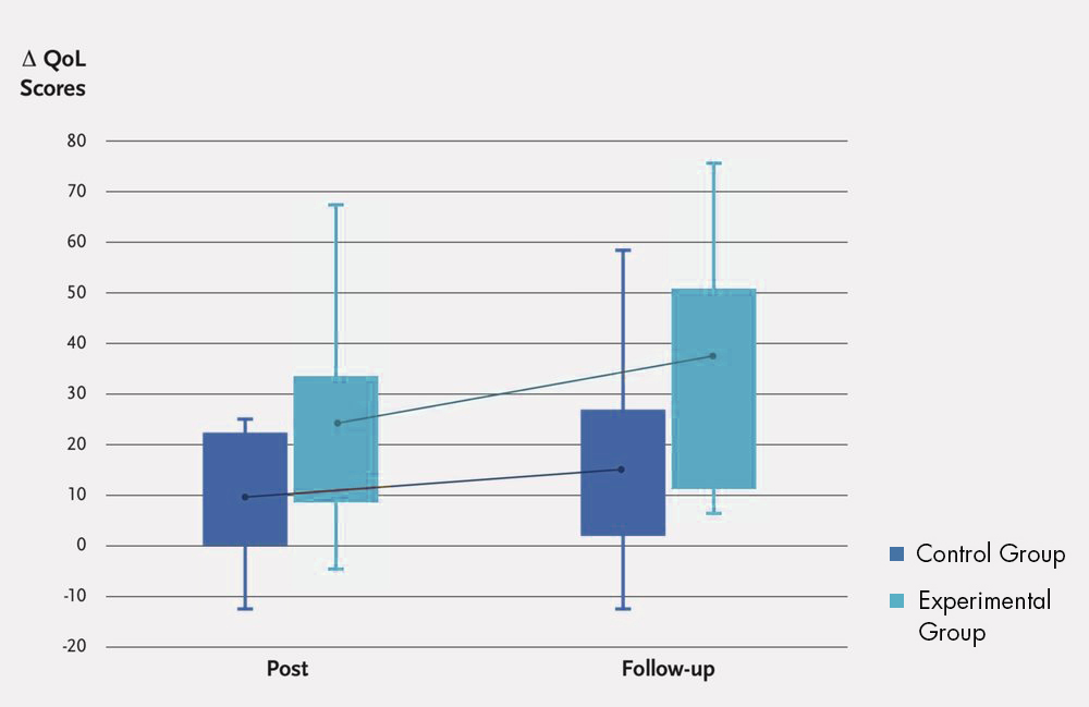 Stable recovery after aerobic exercise with limb blood flow restriction and cooling in individuals with post-concussion syndrome