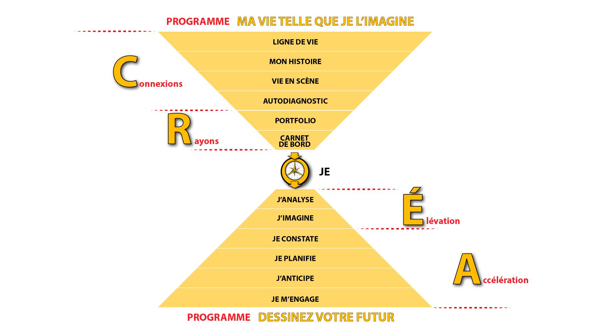 ma vie graphiques - pyramides - méthode CREA - complet-01.png