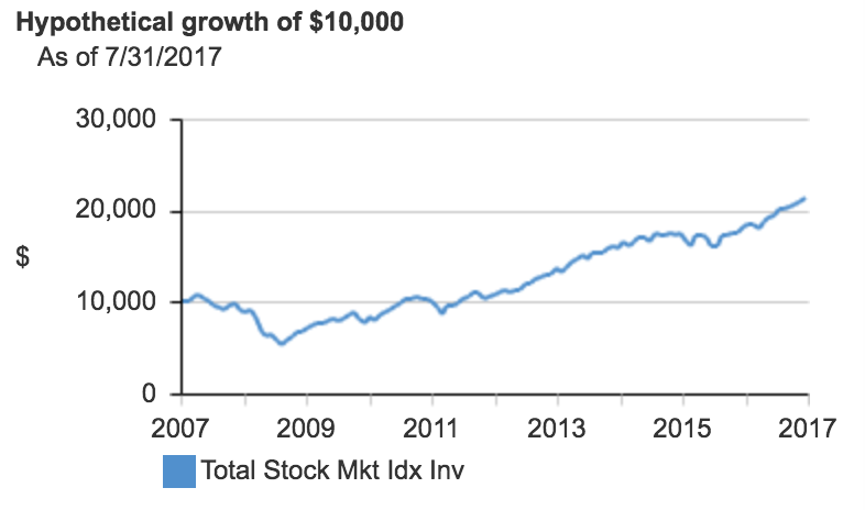 Money poured into a Vanguard Total US Stock Market Index Fund uses magic to grow without us having to work! (screenshot from  Vanguard )
