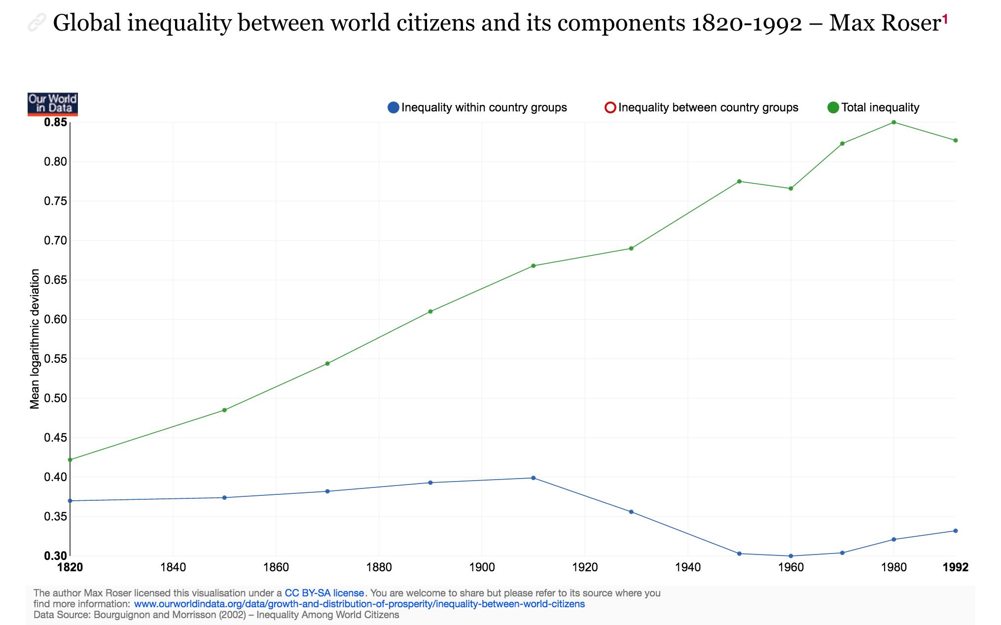 https://ourworldindata.org/global-economic-inequality