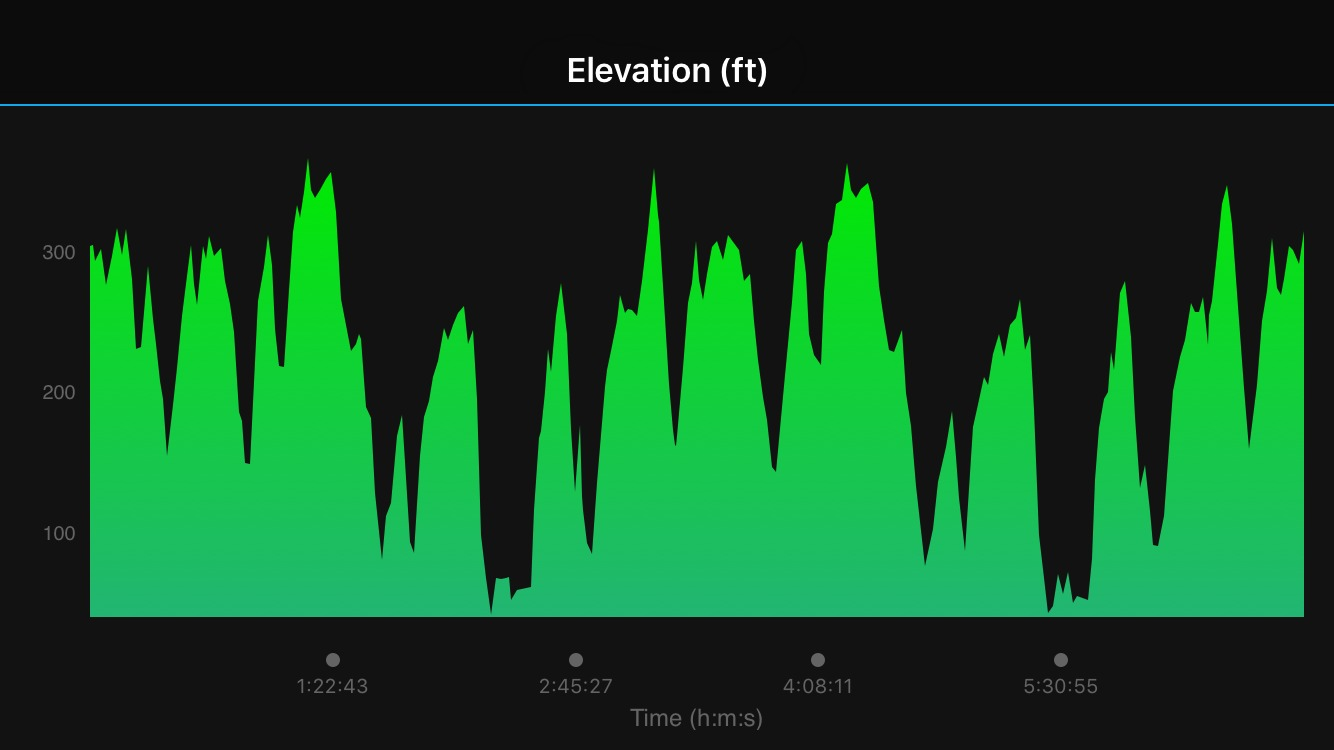 The climbs in the HAT 50K are no joke--and don't get me started on the descents!