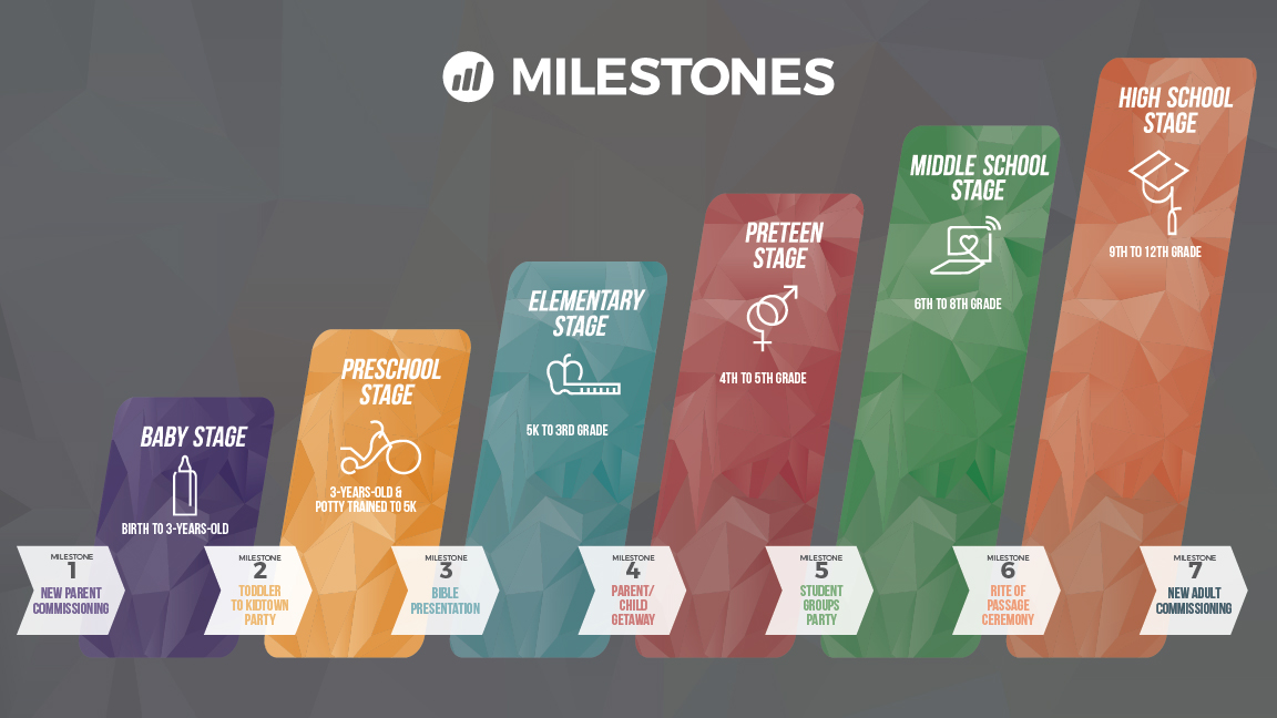 This is a photo of our Family Milestones timeline chart