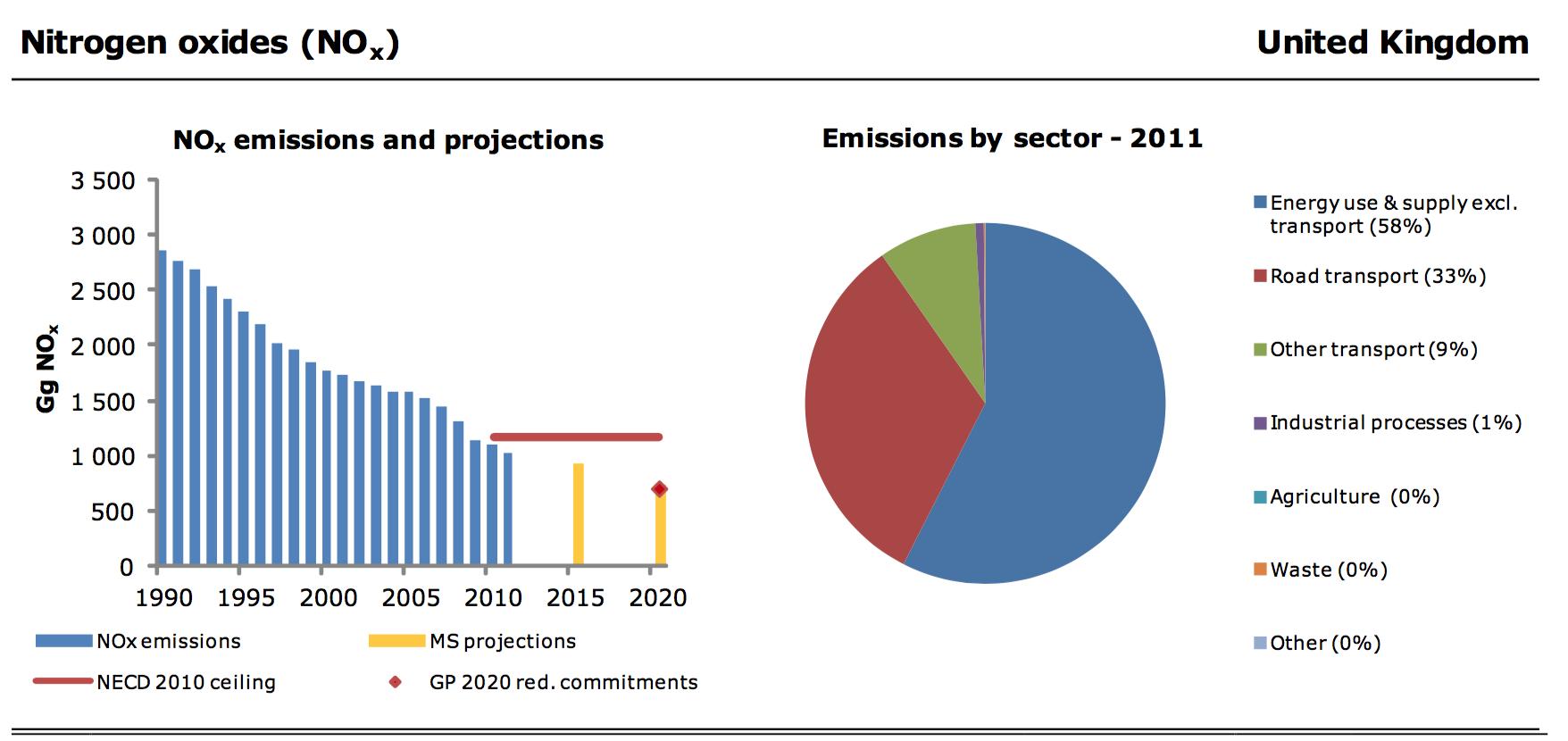 European Environment Agency - Air Pollution Fact Sheet 2013