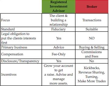 RIA vs. Broker List