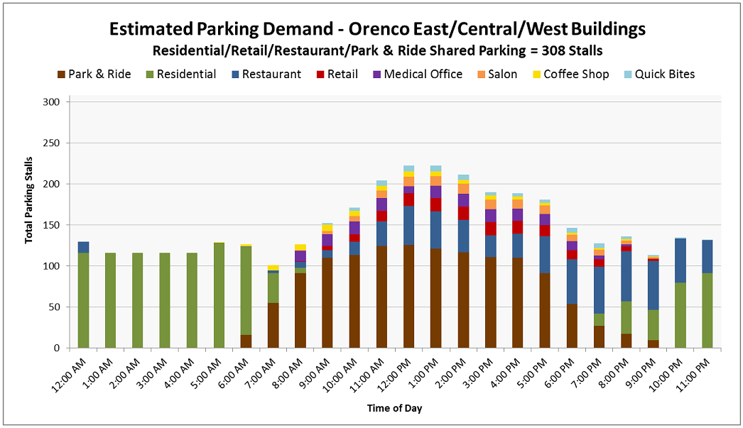 RWC worked with a developer to properly size their built parking supply in a multi-structure, mixed-use development. The project evaluated an array of peak parking demands based on proposed (complementary) land use types - residential, hotel, park and ride, restaurants, fitness center, and coffee shops. The work resulting in a more efficient and less costly parking stall total that effectively serves the combination of uses in the development.