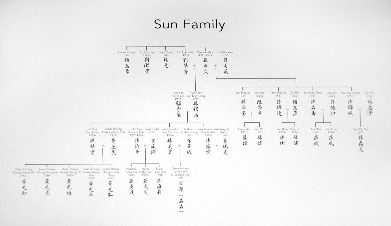 Gen chart 5.jpg