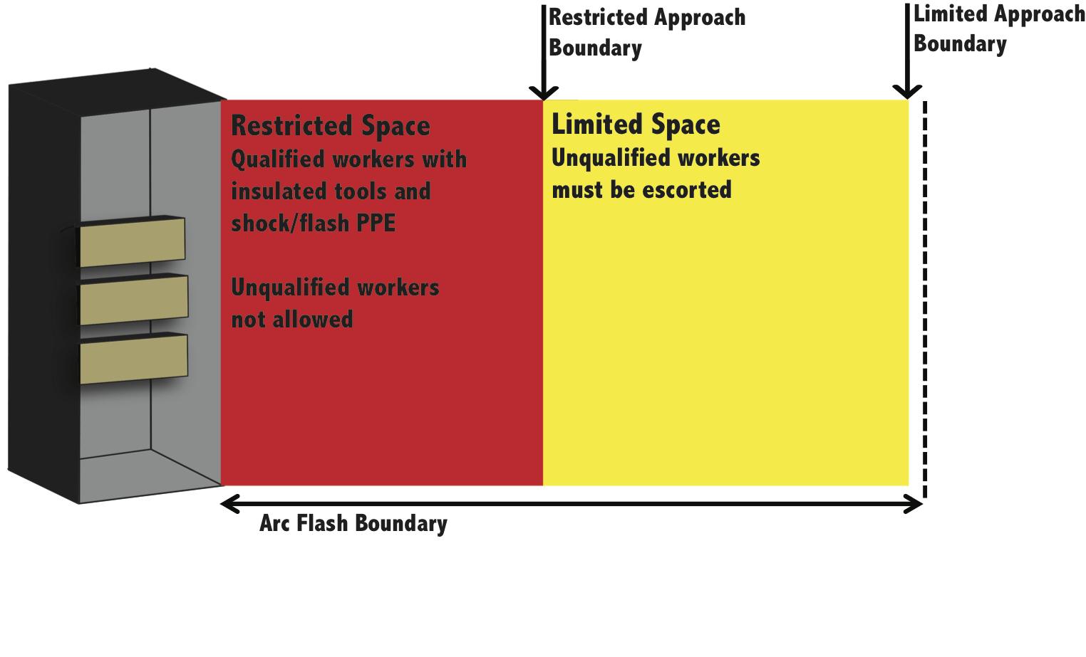 Approach_Boundary